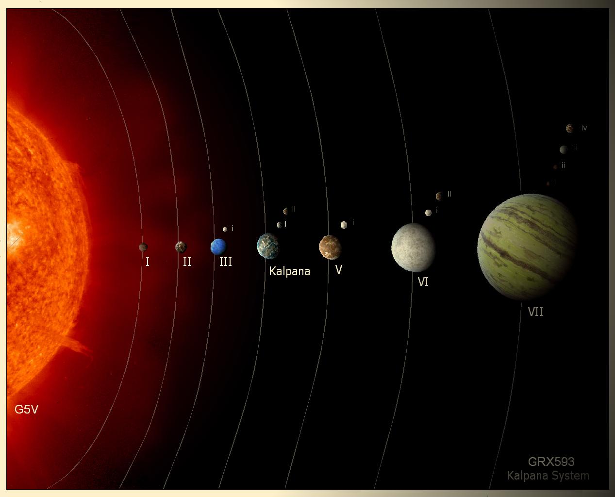 Kalpana - System Chart